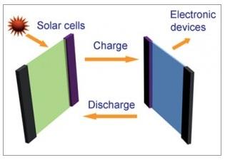 شیشه هایی که نور خورشید را به الکتریسیته تبدیل کرده و در ابر خازن ذخیره می کنند